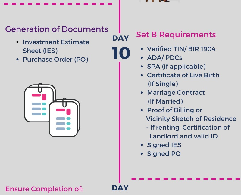 Reservation process - Individual